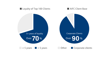 ■ Loyalty of Top 100 Clients ■ AIFC Client Base